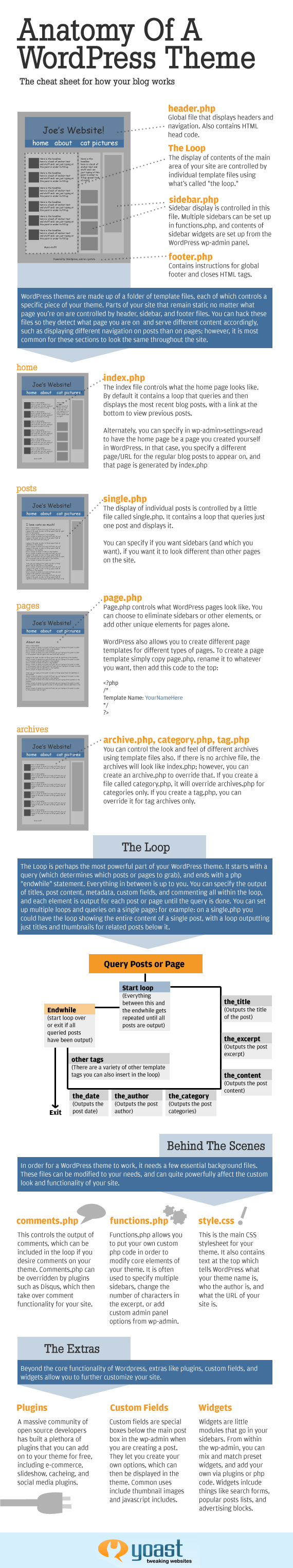 The-Anatomy-Of-Wordpress